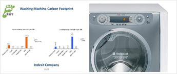 Carbon footprint of a washing machine