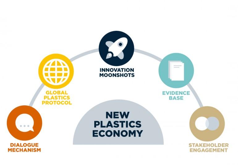 Unilever: entro il 2025 tutti gli imballaggi in plastica saranno riciclabili o compostabili