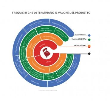"""Costruire il """"valore"""" di un prodotto per renderlo maggiormente competitivo"""