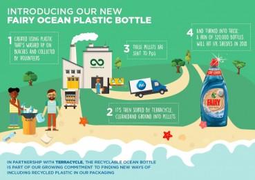 P&G: una nuova bottiglia in plastica riciclata dagli oceani