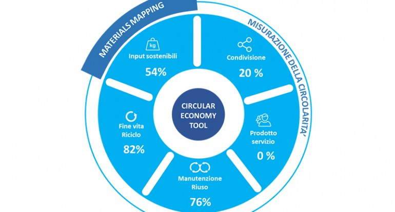Measuring the circularity of a product or service