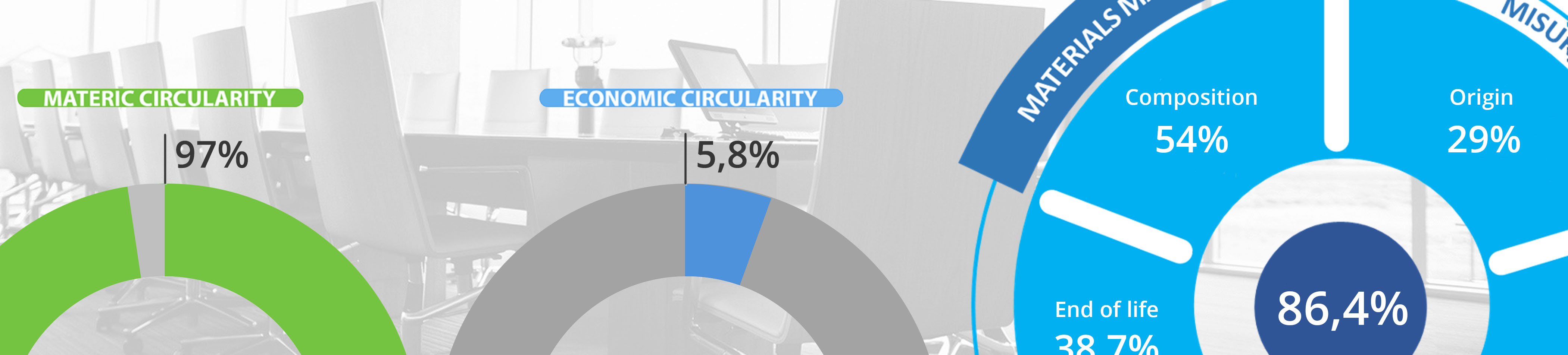 Measurement of circularity